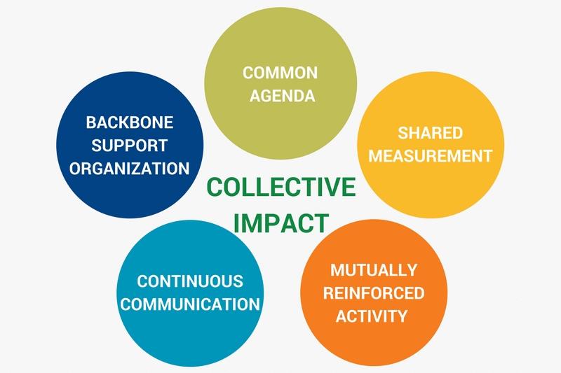 Collective-impact1_800x533